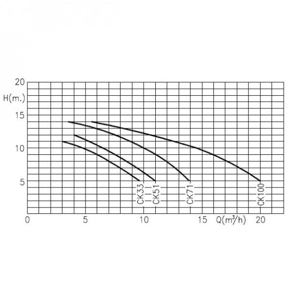Насос Kripsol CK100 Производительность: 17,2м³/ч