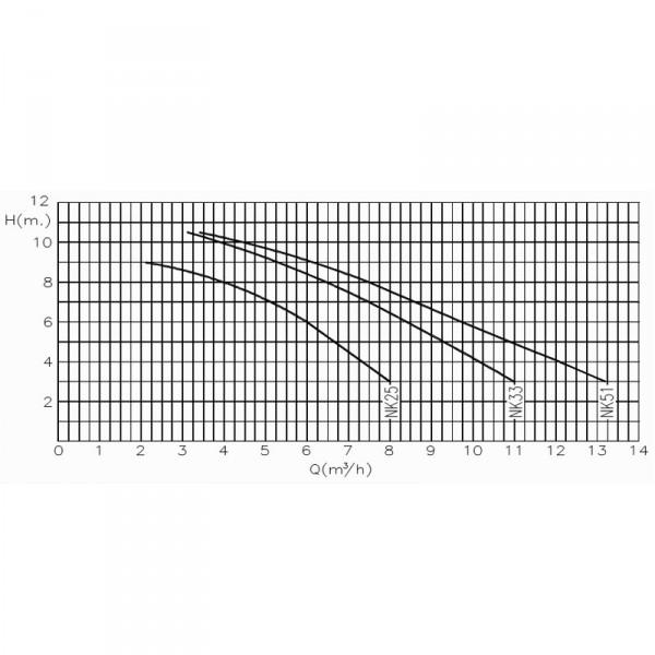 Насос Kripsol NK33 Производительность: 6,5м³/ч