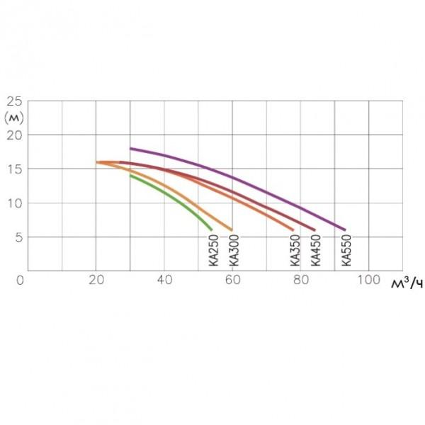 Противоток Kripsol JSL70.B 70 м³/час (380В) под лайнер